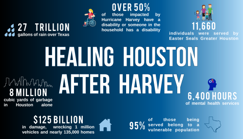 Harvey Recovery Eblast Banner